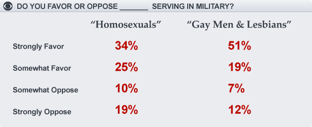 homosexuals should be in the military Why aren't transgender people allowed in the us military the dsm-4 removed homosexuality from the why aren't transgender people allowed to join the.